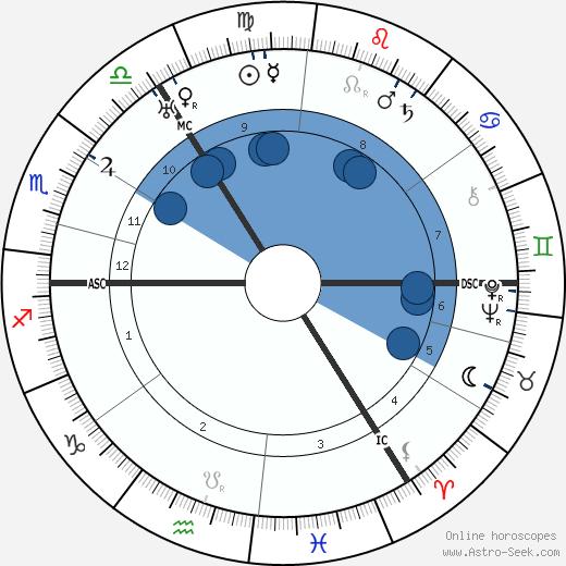 Edith Sitwell wikipedia, horoscope, astrology, instagram