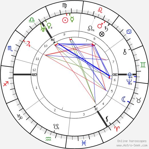 Edith Sitwell tema natale, oroscopo, Edith Sitwell oroscopi gratuiti, astrologia