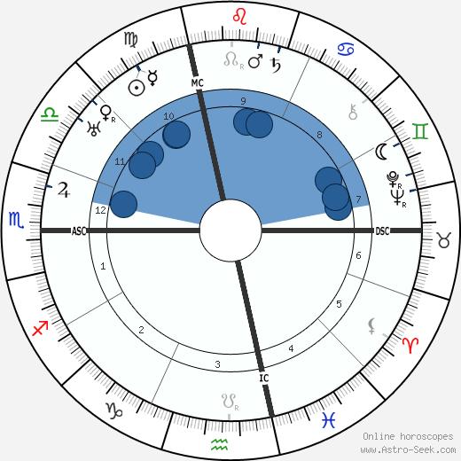 Giovanni Gronchi wikipedia, horoscope, astrology, instagram