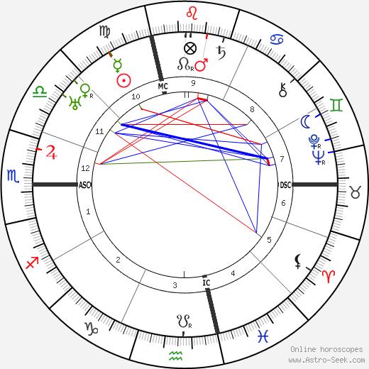 Джованни Гронки Giovanni Gronchi день рождения гороскоп, Giovanni Gronchi Натальная карта онлайн