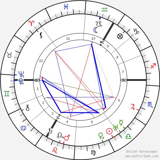 Jean Patou день рождения гороскоп, Jean Patou Натальная карта онлайн