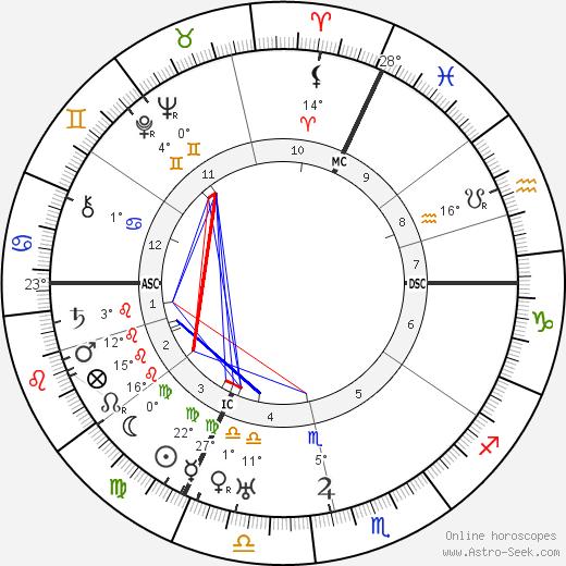 Nadia Boulanger birth chart, biography, wikipedia 2019, 2020