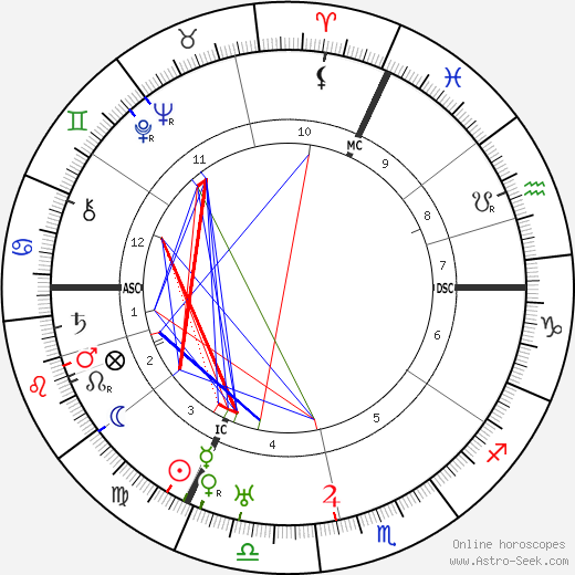 Nadia Boulanger astro natal birth chart, Nadia Boulanger horoscope, astrology