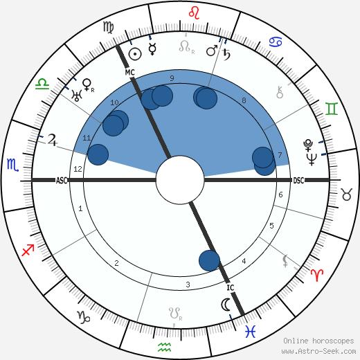 Robert H. Bruce-Lockhart wikipedia, horoscope, astrology, instagram