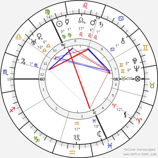 Robert H. Bruce-Lockhart birth chart, biography, wikipedia 2019, 2020