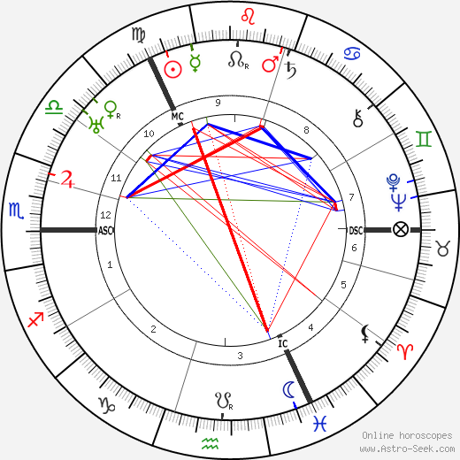 Robert H. Bruce-Lockhart astro natal birth chart, Robert H. Bruce-Lockhart horoscope, astrology
