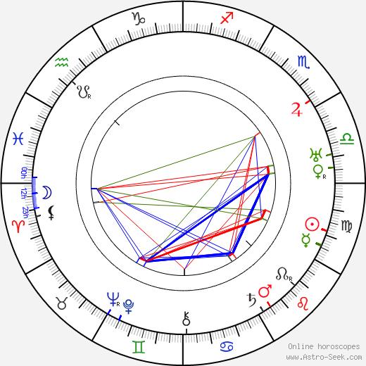 Рой Уильям Нил Roy William Neill день рождения гороскоп, Roy William Neill Натальная карта онлайн