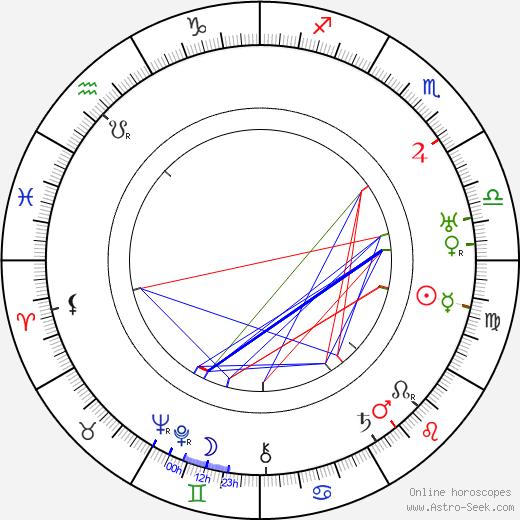 Rudolph M. Schindler день рождения гороскоп, Rudolph M. Schindler Натальная карта онлайн