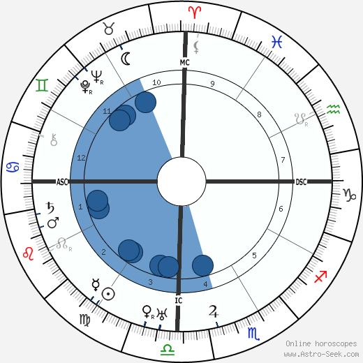 Swami Sivananda wikipedia, horoscope, astrology, instagram
