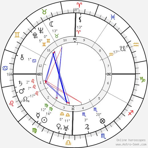 Swami Sivananda birth chart, biography, wikipedia 2019, 2020