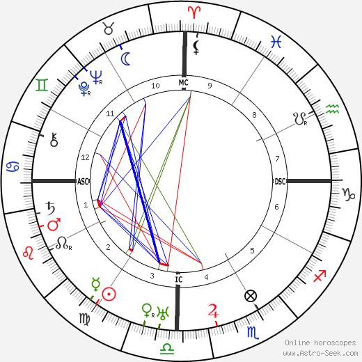 Swami Sivananda astro natal birth chart, Swami Sivananda horoscope, astrology
