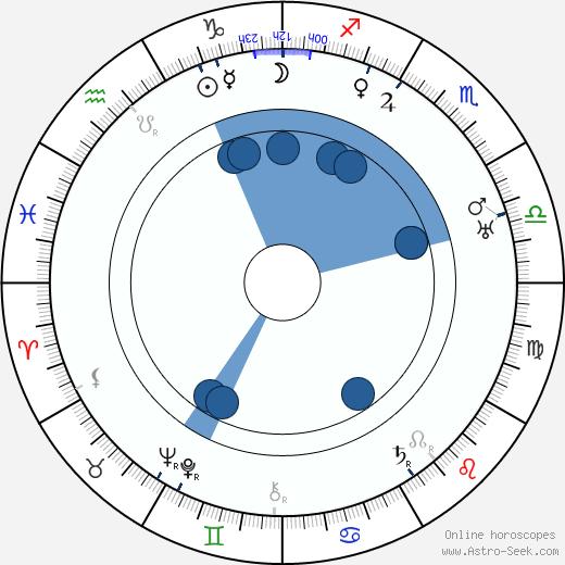 Charles Previn wikipedia, horoscope, astrology, instagram