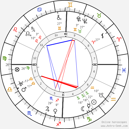 Claude Delvincourt birth chart, biography, wikipedia 2019, 2020