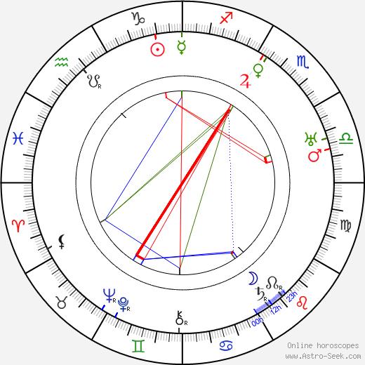 Eduard Bass birth chart, Eduard Bass astro natal horoscope, astrology