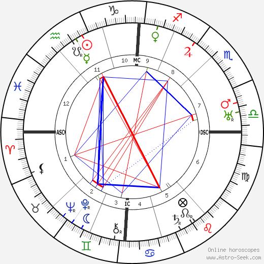 Эрнст Хейнкель Ernst Heinkel день рождения гороскоп, Ernst Heinkel Натальная карта онлайн