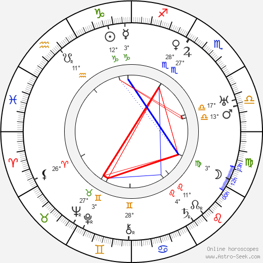 Felix Borg birth chart, biography, wikipedia 2019, 2020