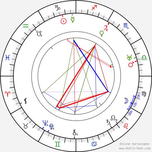 Felix Borg astro natal birth chart, Felix Borg horoscope, astrology