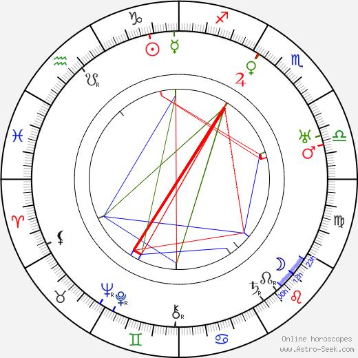 Jack Tornek tema natale, oroscopo, Jack Tornek oroscopi gratuiti, astrologia