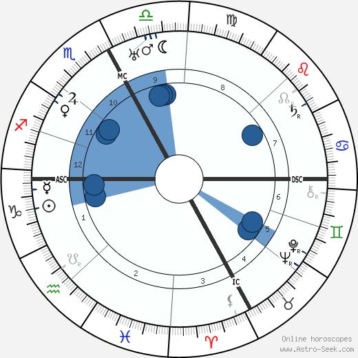 Jean Tarneaud wikipedia, horoscope, astrology, instagram