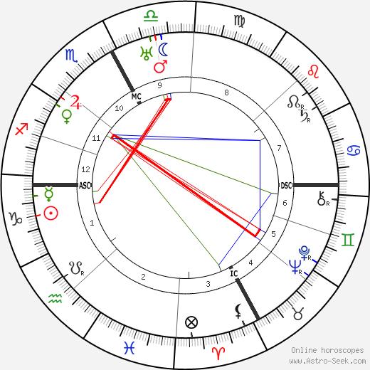 Jean Tarneaud astro natal birth chart, Jean Tarneaud horoscope, astrology