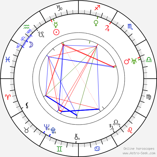 Joseph Henabery день рождения гороскоп, Joseph Henabery Натальная карта онлайн