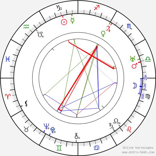 Leo D. Maloney tema natale, oroscopo, Leo D. Maloney oroscopi gratuiti, astrologia