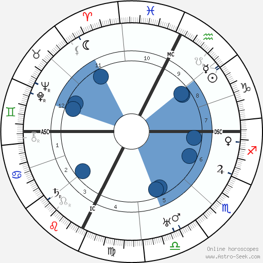 Léon Azéma wikipedia, horoscope, astrology, instagram