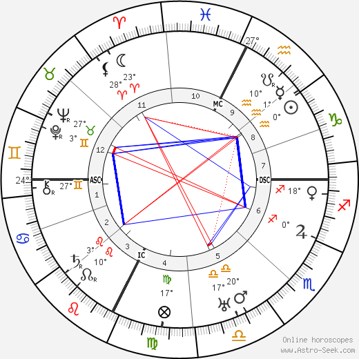 Léon Azéma birth chart, biography, wikipedia 2018, 2019