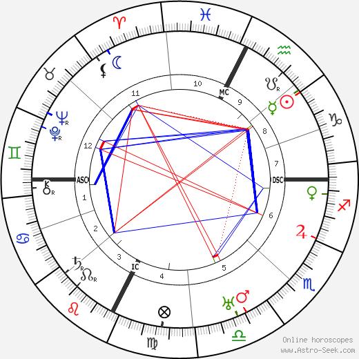 Léon Azéma astro natal birth chart, Léon Azéma horoscope, astrology