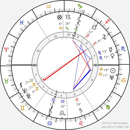 Christine Teusch birth chart, biography, wikipedia 2019, 2020
