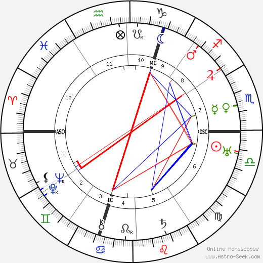 Christine Teusch astro natal birth chart, Christine Teusch horoscope, astrology
