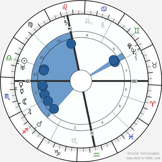 Ernst Kretschmer wikipedia, horoscope, astrology, instagram