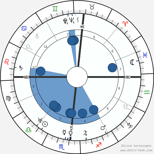 Eugene O'Neill wikipedia, horoscope, astrology, instagram