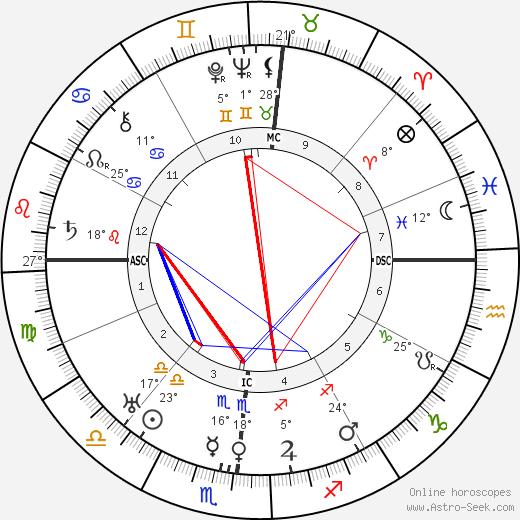 Eugene O'Neill birth chart, biography, wikipedia 2020, 2021