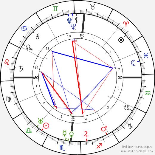 Eugene O'Neill astro natal birth chart, Eugene O'Neill horoscope, astrology