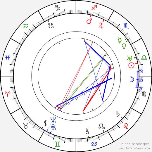 Eugenie Engelbertová день рождения гороскоп, Eugenie Engelbertová Натальная карта онлайн