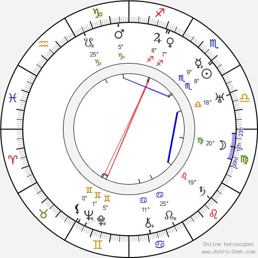 Fiinu Autio birth chart, biography, wikipedia 2018, 2019