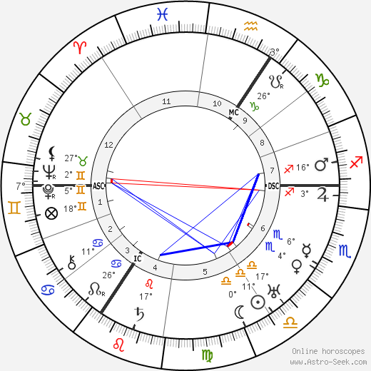 Friedrich Olbricht birth chart, biography, wikipedia 2018, 2019