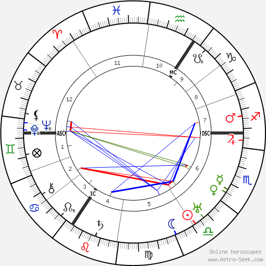 Friedrich Olbricht astro natal birth chart, Friedrich Olbricht horoscope, astrology