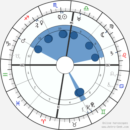 George Hubert Wilkins wikipedia, horoscope, astrology, instagram