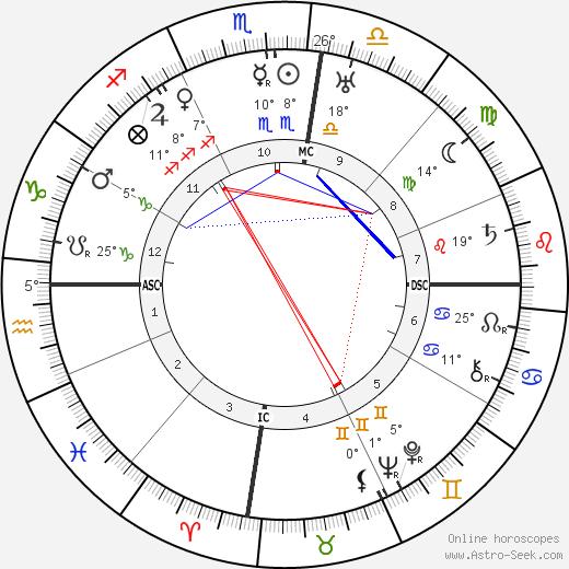 George Hubert Wilkins tema natale, biography, Biografia da Wikipedia 2020, 2021