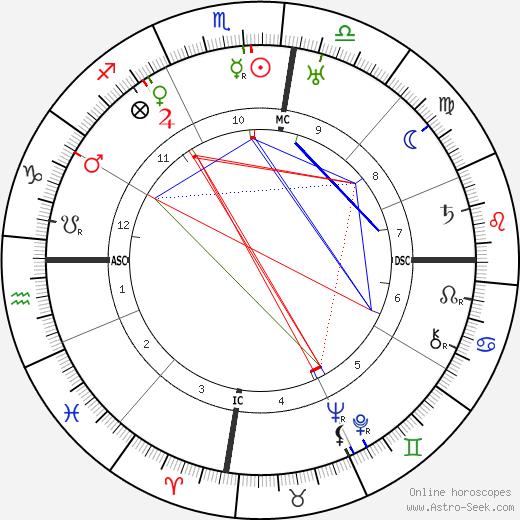 George Hubert Wilkins tema natale, oroscopo, George Hubert Wilkins oroscopi gratuiti, astrologia