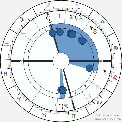 Gerard Bauer wikipedia, horoscope, astrology, instagram