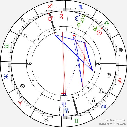 Gerard Bauer tema natale, oroscopo, Gerard Bauer oroscopi gratuiti, astrologia