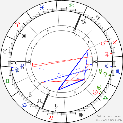 Henry Wallace astro natal birth chart, Henry Wallace horoscope, astrology