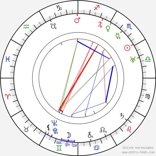 Huugo Jalkanen astro natal birth chart, Huugo Jalkanen horoscope, astrology