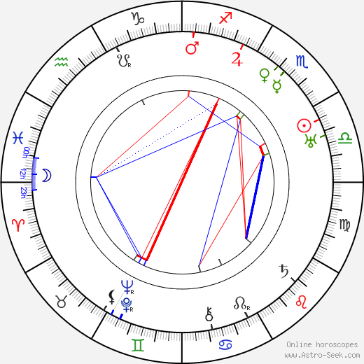 Imre Toronyi tema natale, oroscopo, Imre Toronyi oroscopi gratuiti, astrologia