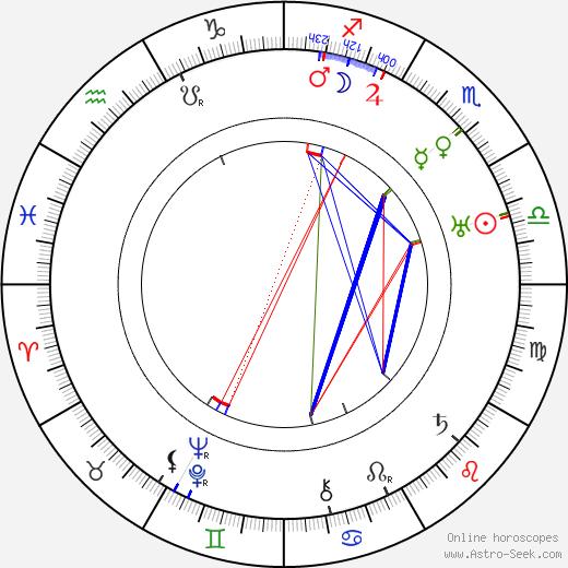 Ирвинг Каммингс Irving Cummings день рождения гороскоп, Irving Cummings Натальная карта онлайн