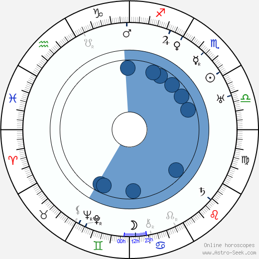 Jan Arnold Palouš wikipedia, horoscope, astrology, instagram