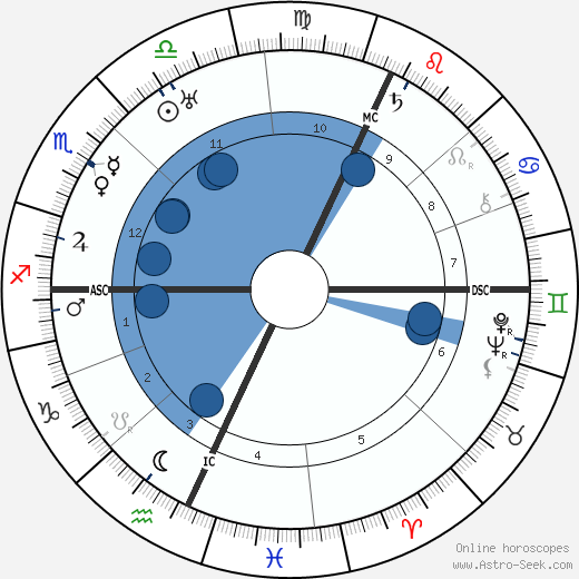 Katherine Mansfield wikipedia, horoscope, astrology, instagram
